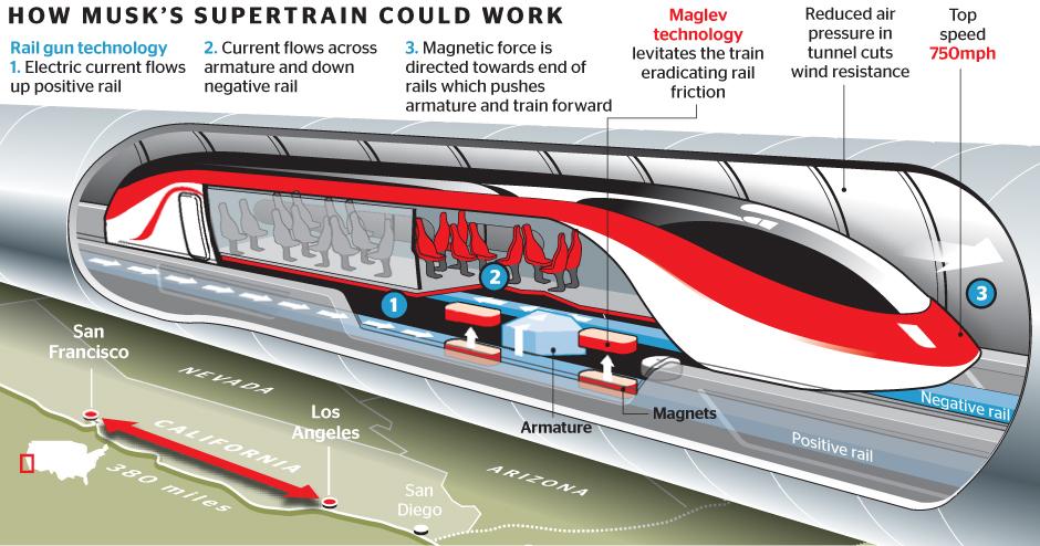 Hyperloop : TGV Subsonique dévoilé